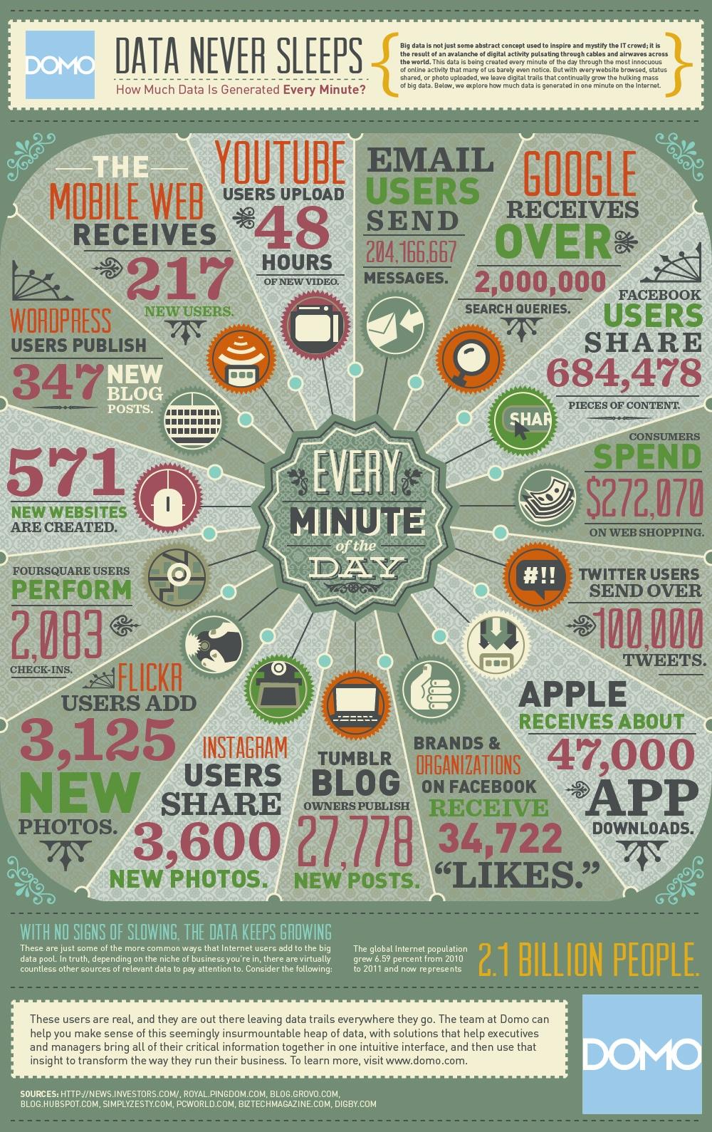 data-in-one-min