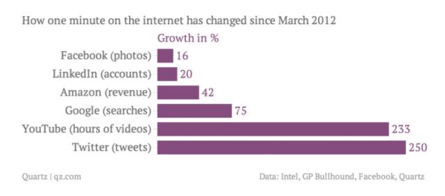 Internet use increase 2013