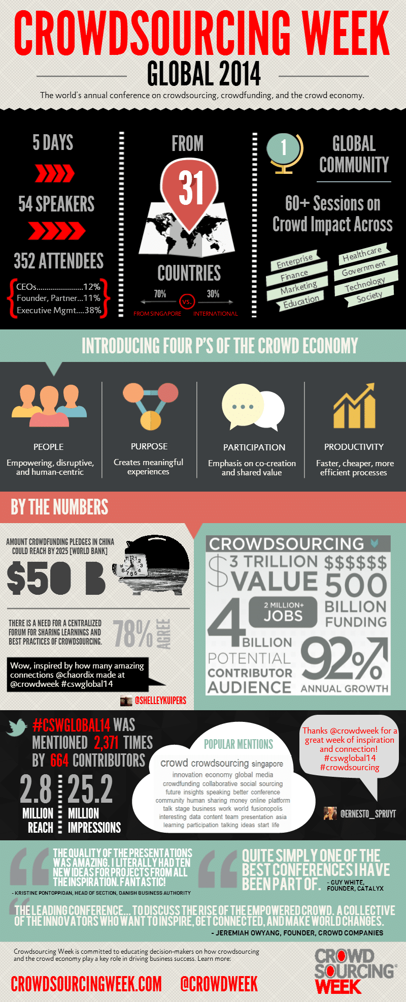 INFOGRAPHIC Crowdsourcing Week 2014
