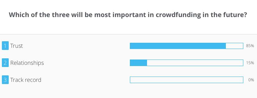 csweurope15-wooclap-crowdeconomy-crowdfunding
