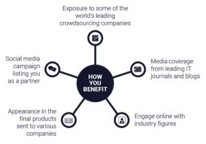 Collaborative Engagement to Shape the Future of Crowdsourcing