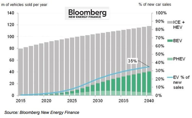 Decentralized energy is the future – and it's closer than you think (part two)
