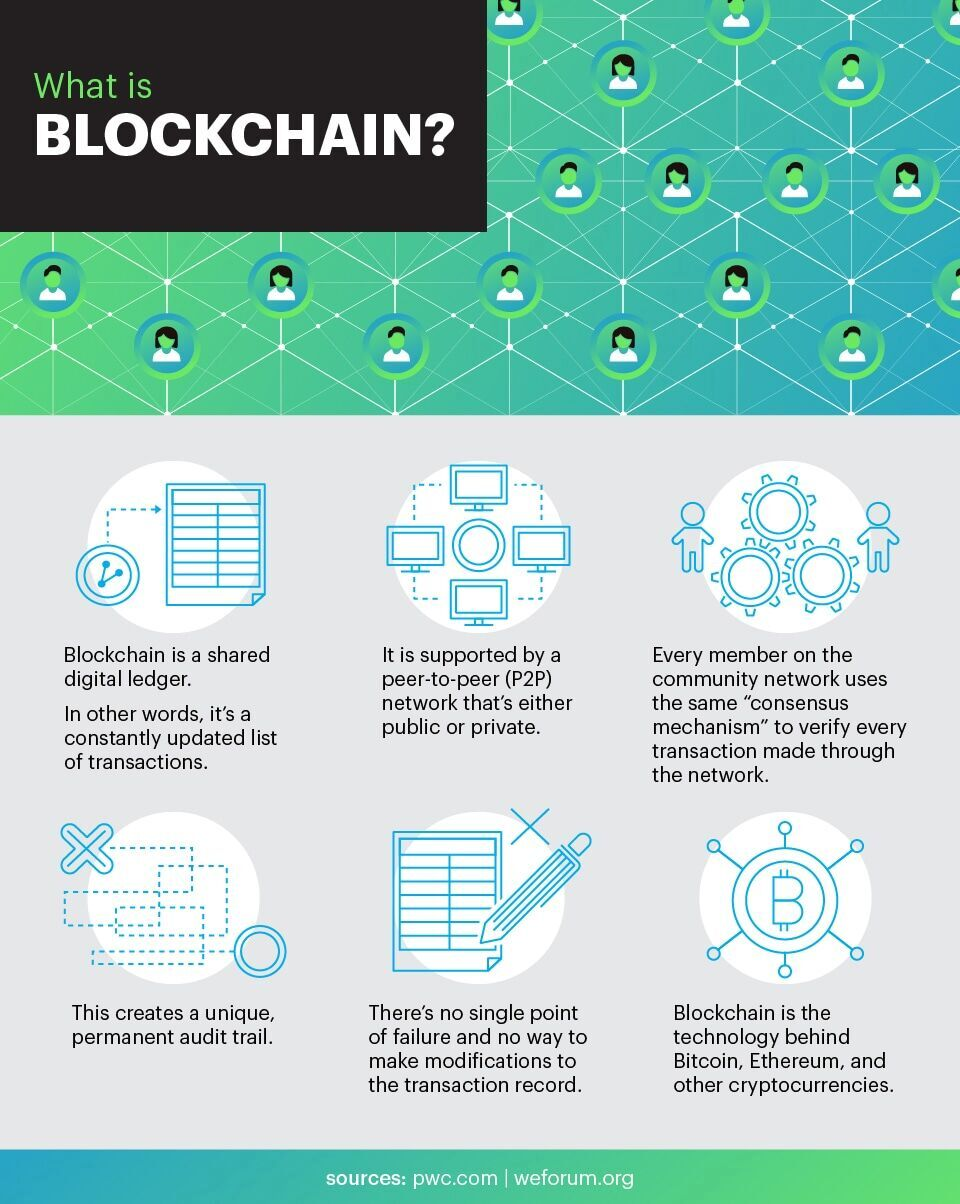 What Does Blockchain Technology Mean For You