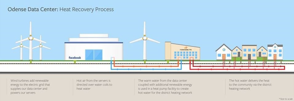Energy Sustainability and Decentralization