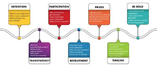 7 Steps to a Successful Open Innovation Prize Challenge