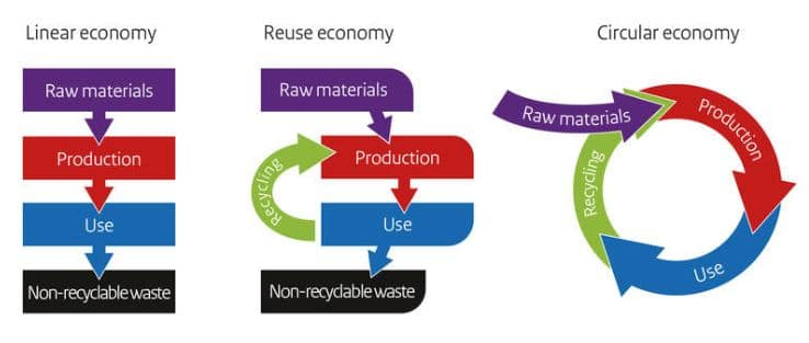 The Need for a Circular Economy Based Global Construction Industry