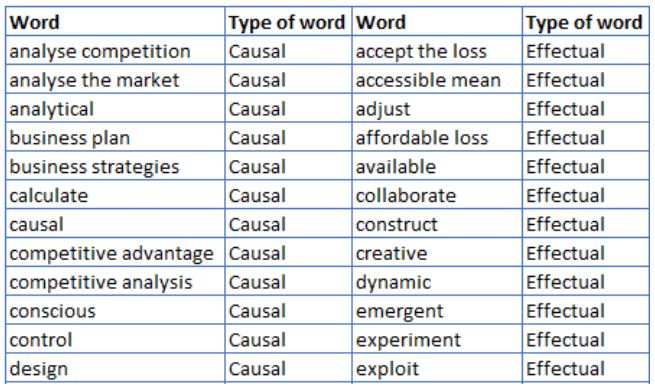 A Scientific Analysis of Choosing the Right Words for Crowdfunding Success
