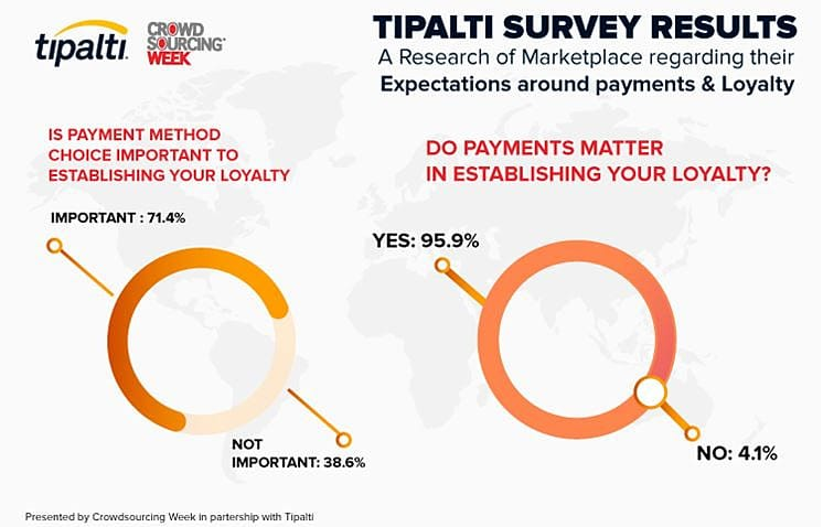 How Tipalti Provides a Streamlined Payment Process for Three Gaming Platforms