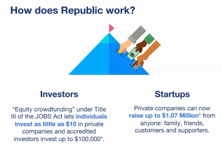 Top Insights to Successful Equity Crowdfunding